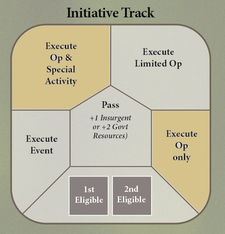 Colonial Twilight Initiative Track