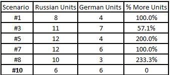 scenario-units-cc