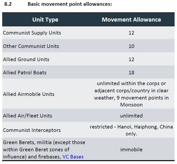 No Trumpets No Drums Movement Table