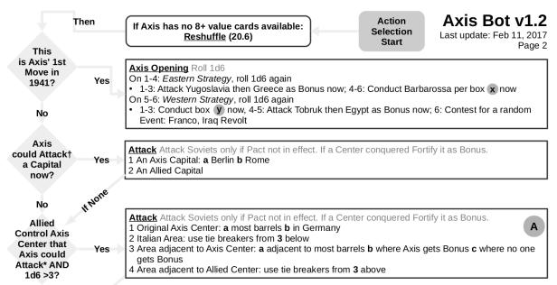 Axis Bot v1.2 VPJ Arponen