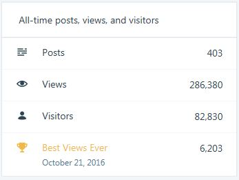 Blog Stats All Time Views Update