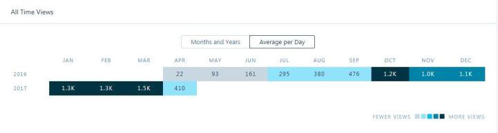 Blog Stats Daily Average Views