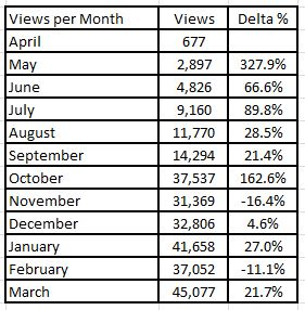 Blog Stats Monthly Delta % Increase