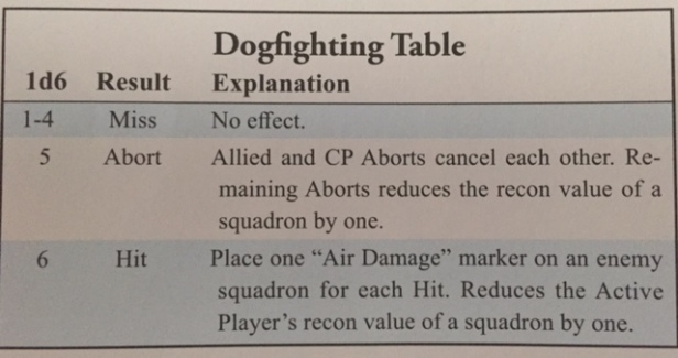 Fields of Despair Dogfighting Table