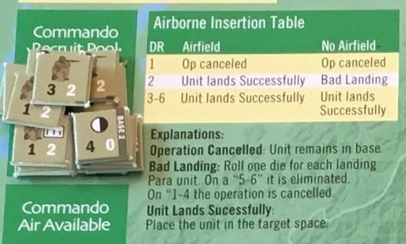 Merrills Marauders Airborne Insertion Table