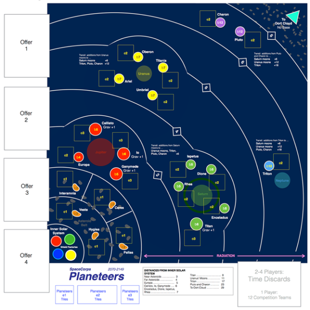 SpaceCorp Planeteers Board