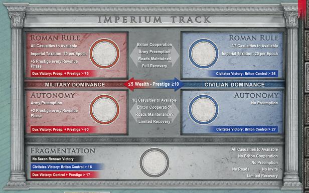 Pendragon Imperium Track