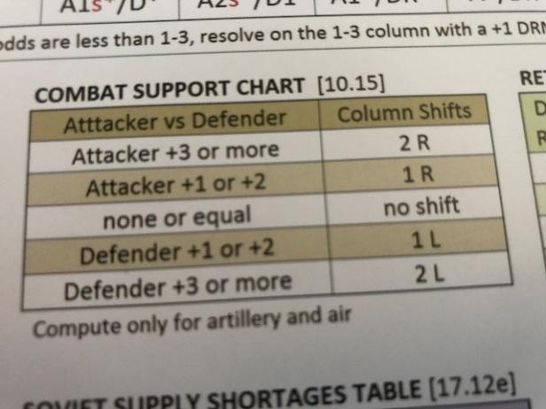 Demyansk Shield Combat Support Chart