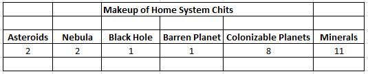 Space Empires 4X Home System Chit Table