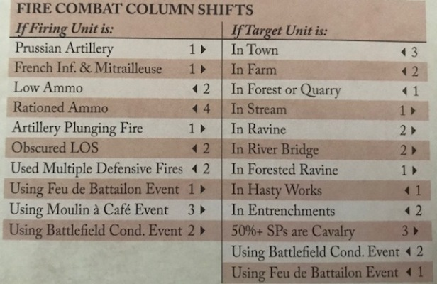 At Any Cost Fire Combat Column Shifts
