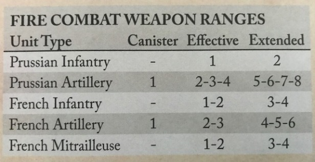 At Any Cost Fire Combat Ranges