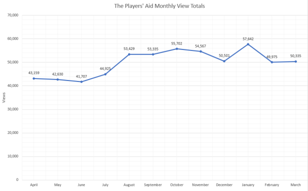 graph views