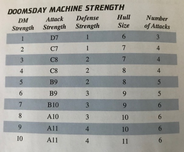 Space Empires 4X Doomsday Machine Table