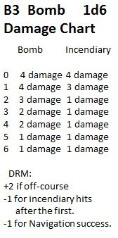 Zeppelin Raider Bomb Damage Chart