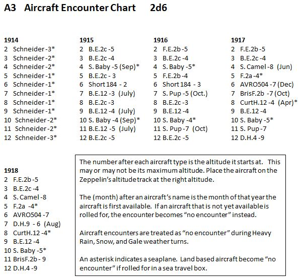 Zeppelin Raider Random Aircraft Encounter Chart