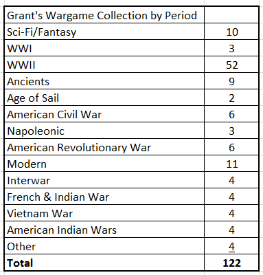Grant's Wargame Collection by Period Table