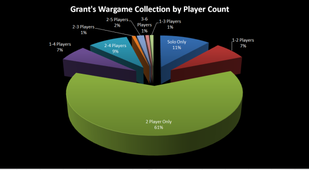 Grant's Wargame Collection by Player Count