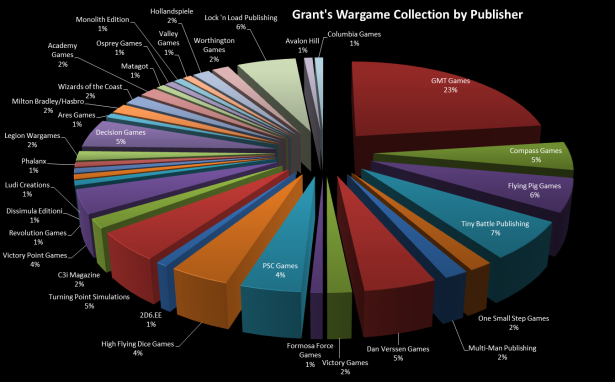 Grant's Wargame Collection by Publisher