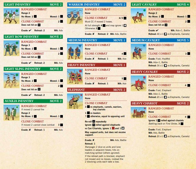 CC Ancients Units
