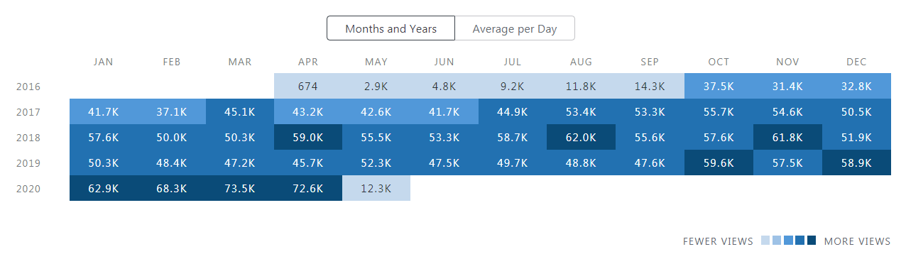 Blog Stats Monthly View Totals