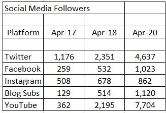 Blog Stats Social Media Metrics