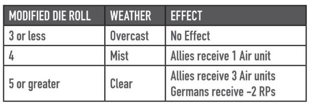 1944 Battle of the Bulge Weather Table