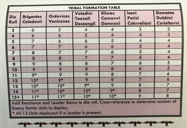 Agricola Battle Action Tribal Formation Table
