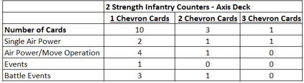 Struggle for Europe 2 Strength Cards Makeup