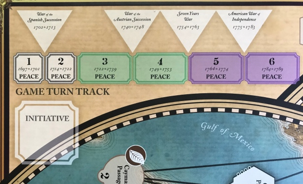 Imperial Struggle Game Turn Track