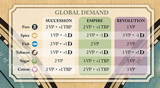 Imperial Struggle Global Demand