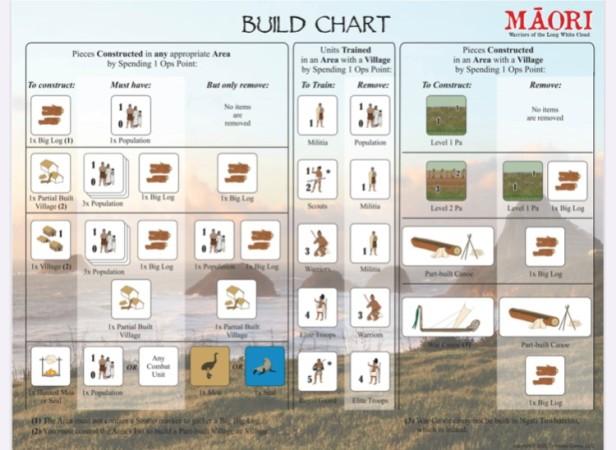 Maori Build Chart