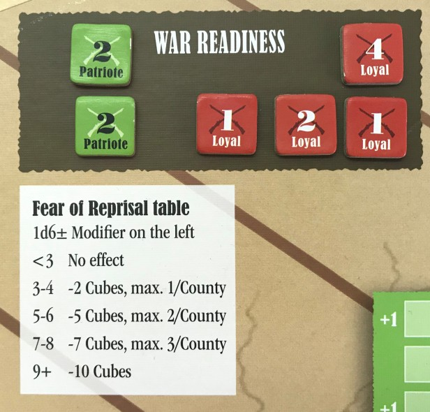 Prelude to Rebellion War Readiness and Fear of Reprisals Table